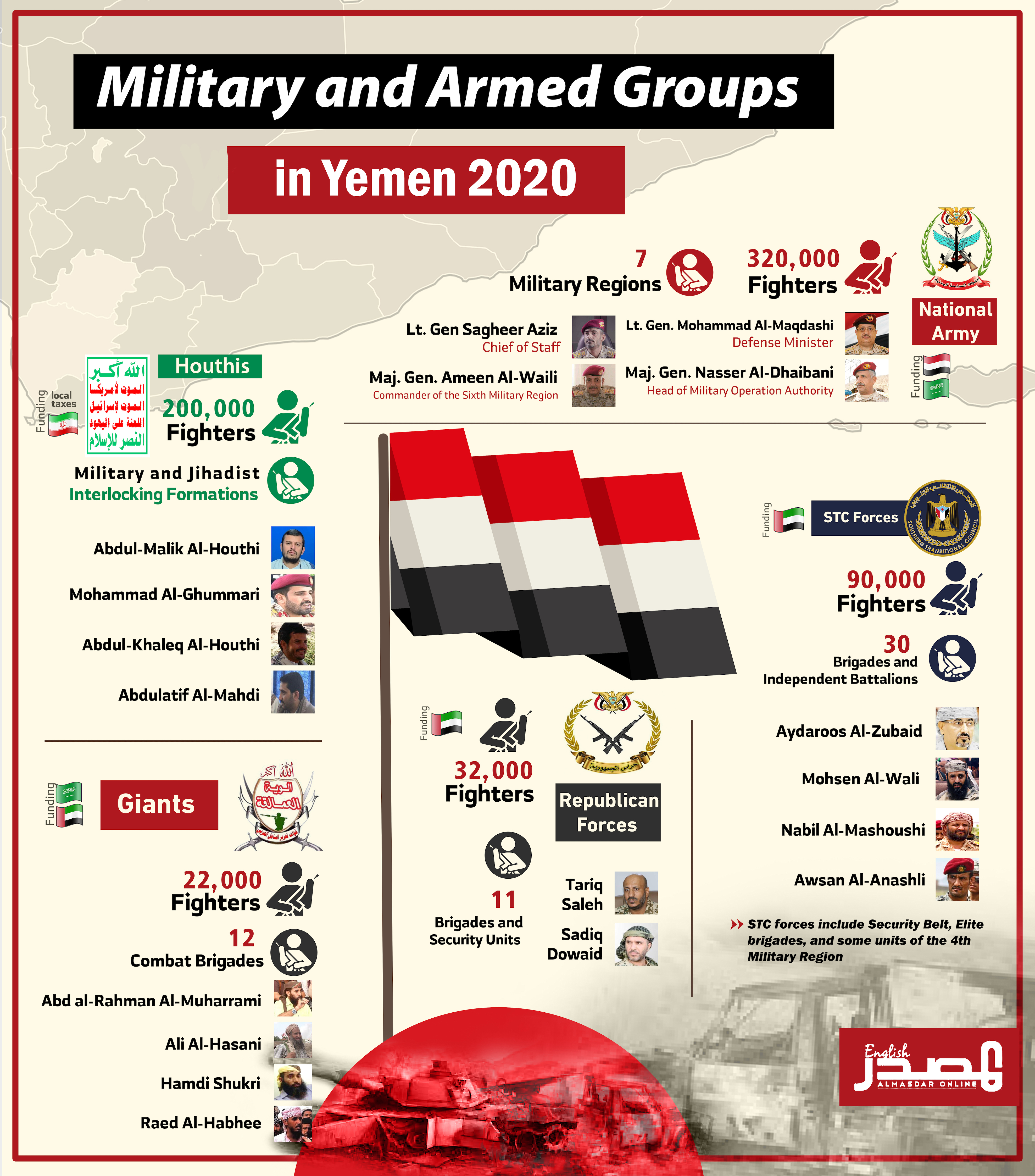 Infographics: Military and Armed Groups in Yemen (Almasdar Online)