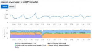 Yemen's internet outage reveals power Sana'a still wields over Aden, Marib