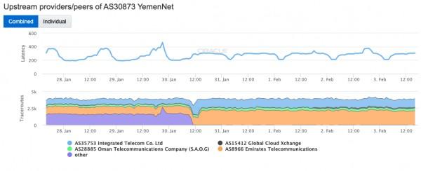 Yemen's internet outage reveals power Sana'a still wields over Aden, Marib